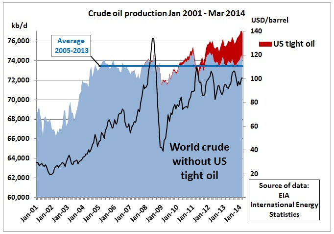 http://crudeoilpeak.info/wp-content/uploads/2014/08/World_without_US_shale_oil_Jan2001_Mar2014.jpg
