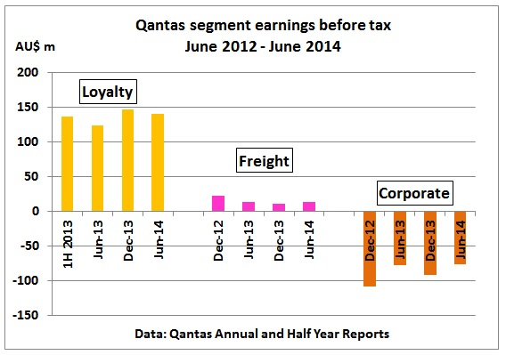 qantas target market Free sample marketing: a case study on qantas airline major target market for the qantas is medium level of qantas has high market share in the domestic.