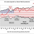 We use the period starting with January 2010 when crude production had come back to 2005 levels after the exceptional year of 2009 Fig 1: US crude oil vs crude...