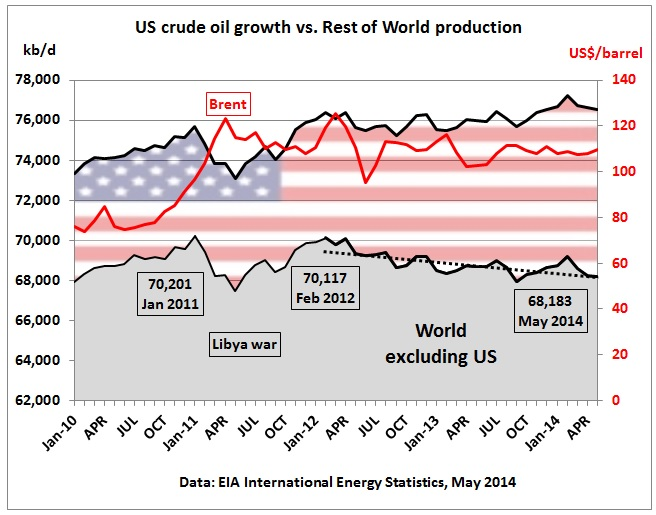 US_crude_oil_growth_vs_rest_of_world_Jan