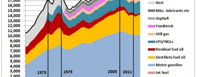 In part 1 of a series of articles on the impact of US tight (shale) oil we examine the impact on US oil consumption. Fig 1: US crude oil production...