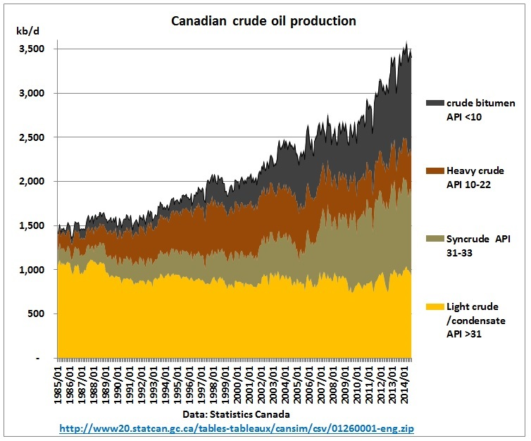 oil resources in canada More than half of the identified shale oil resources outside the united states are concentrated in four countries—russia, china, argentina, and libya—while more than half of the non-us shale gas resources are concentrated in five countries—china, argentina, algeria, canada, and mexico.