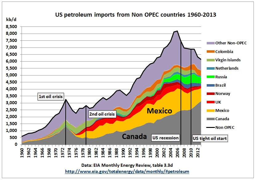 Us Crude Imports From Non Opec Countries Peaked 10 Years Before Tight Oil Boom