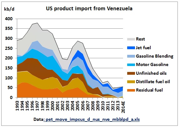 venezuela oil dependence and its Pdvsa will fail to achieve its goal of exporting natural gas to colombia by january 2016 repeated production delays, an ongoing supply deficit, and continued infrastructure deficiencies will limit the company's ability to send shipments abroad, perpetuating venezuela's dependence on imported supplies.