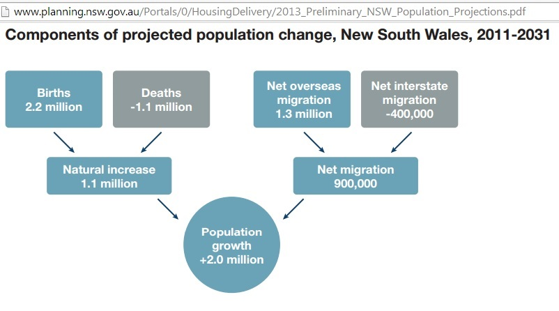 infrastructure nsw population growth filetype pdf