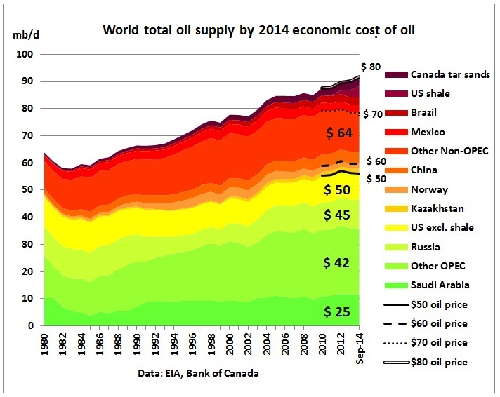 economics essays petroleum price oil economy Oil demand, oil prices, economic growth and the resource curse: an empirical analysis economy and the world has experienced growth in oil consumption for the according to british petroleum (bp, 2012), the average global oil con.