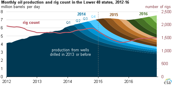 Eia Natural Gas Production Monthly