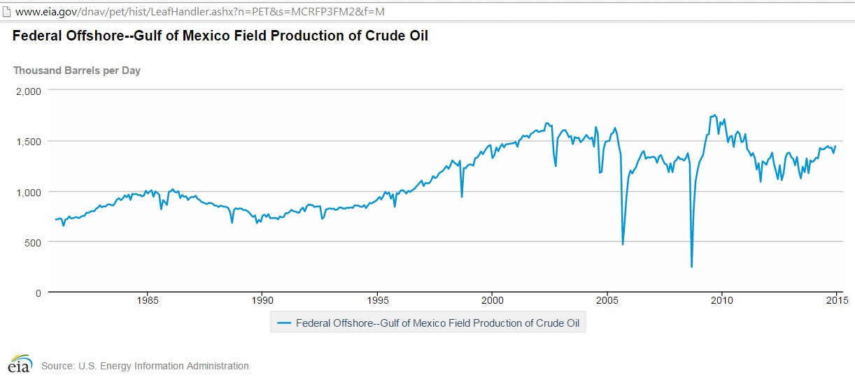 US enters undulating crude oil production plateau in 2015 thumbnail