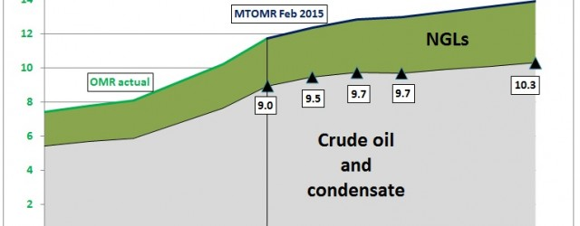 The International Energy Agency's Medium Term Oil Market Report 2015 included an interesting graph showing changes in US and Russian oil production for the next 5 years: IEA MTOMR February...