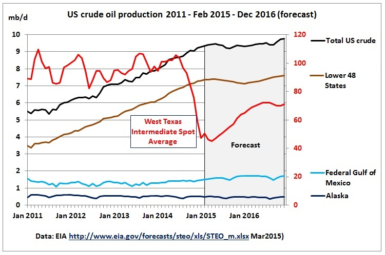 US enters undulating crude oil production plateau in 2015
