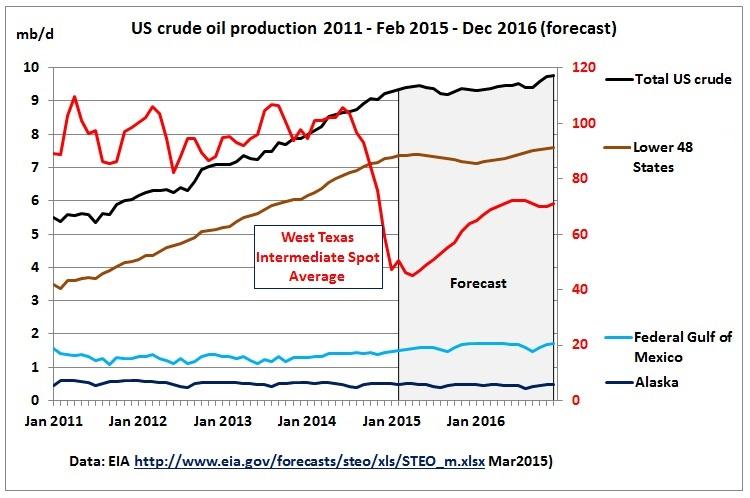 Die Rohölproduktion der Opec beziffert die IEA auf 32 Mio. Fass pro Tag, was 0,5 Mio. Fass unter dem geschätzten Bedarf an Opec-Öl liegt. Grossen Anteil an dieser Lücke haben die.