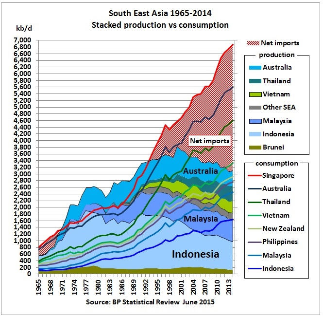 Asia's oil consumption at record high while production peaked in 2010 thumbnail