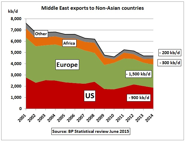 Asian Middle East 104