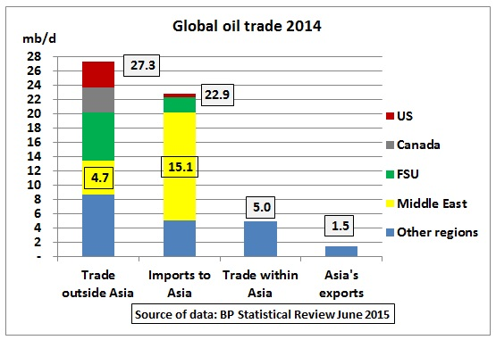 Asia depends on Middle East for 66 % of its oil imports