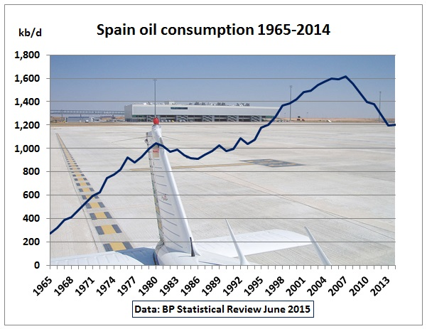 http://crudeoilpeak.info/wp-content/uploads/2015/08/Spain_oil_consumption_1965_2014.jpg