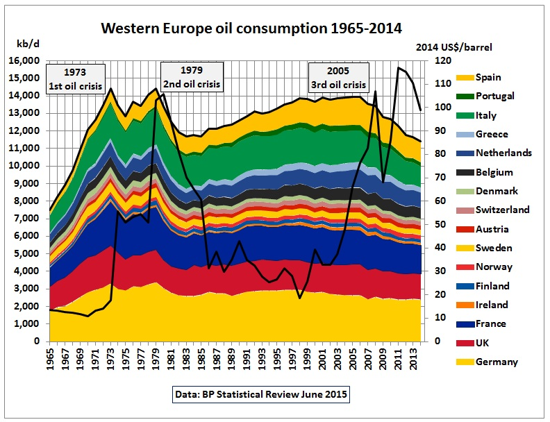 Europe Oil Consumption Peaked in 2005 thumbnail
