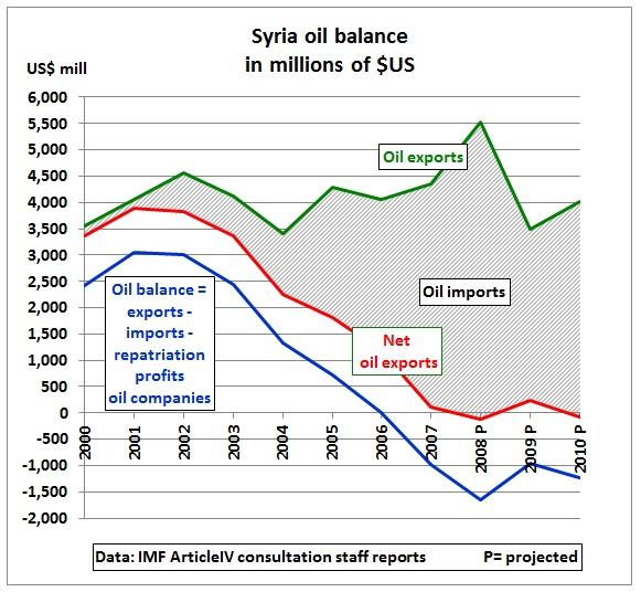 Syria peak oil weakened government's finances ahead of Arab