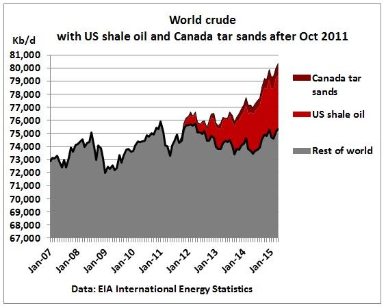 US Shale Oil too Expensive, Peaks 1H 2015 thumbnail