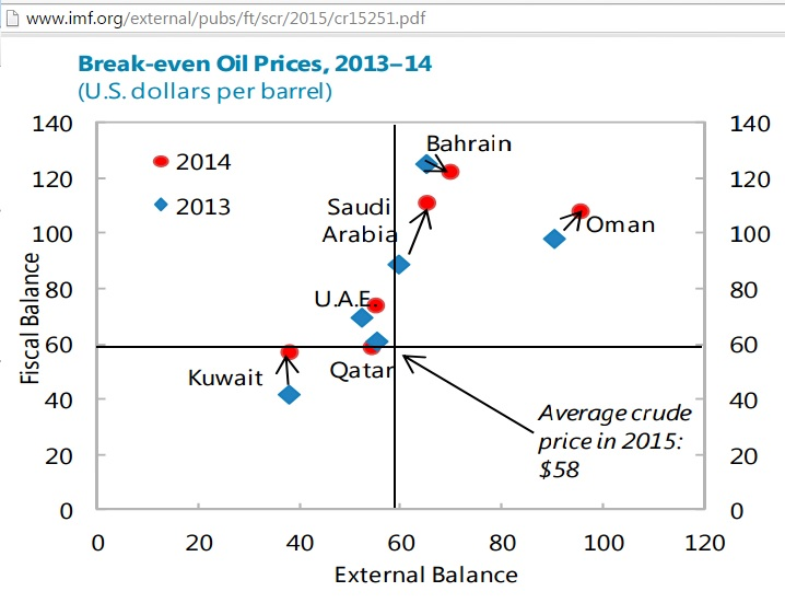 Saudi Arabia's fiscal break-even oil price to be around $US 100 thumbnail