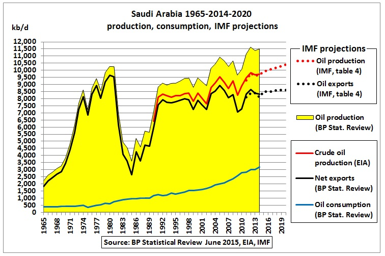 Saudi Arabia's fiscal break-even oil price to be around $US
