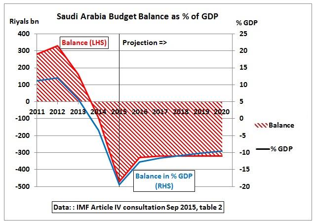 Saudi_Arabia_budget_balance_GDP_2011-2020_IMF-Sep2015.jpg