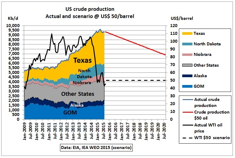 iea   oil means  mbd  tight oil
