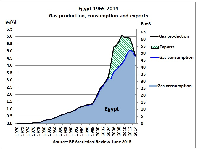 Egypt update: net oil importer and chokepoints