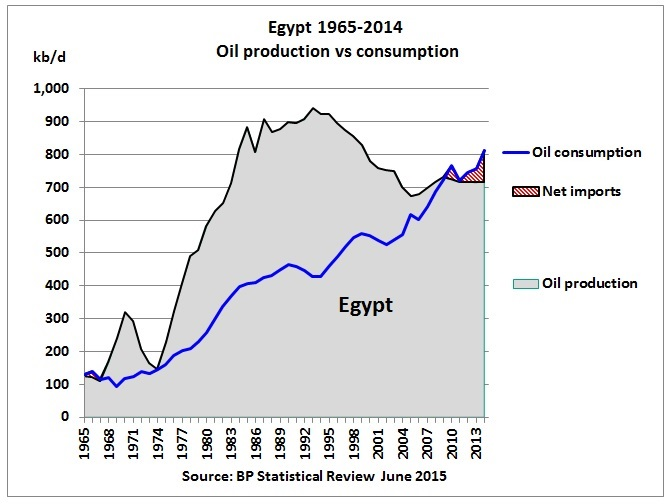 Egypt Update Net Oil Importer And Chokepoints
