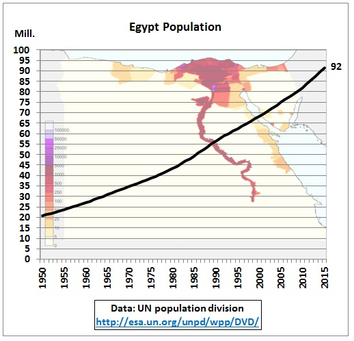 solution for overpopulation in egypt Another problem with over population is that it forces countries to speed up technology is the solution to overpopulation - technology is the.