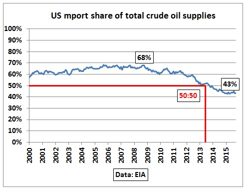 The myth of US self-sufficiency in crude oil