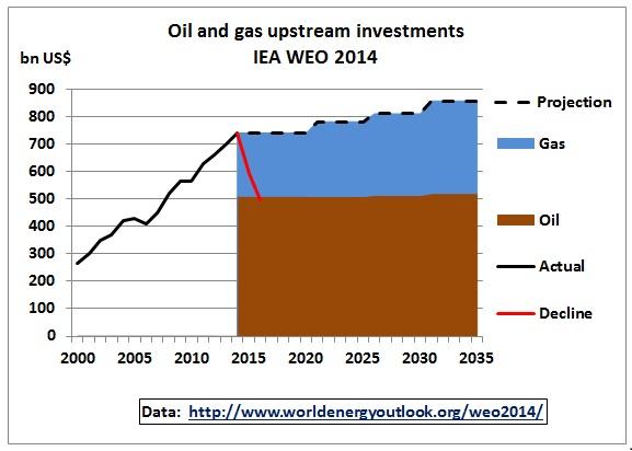 OIL & GAS INVESTORS WANT
