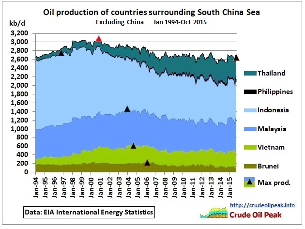 China Crude Oil Production Historical Data