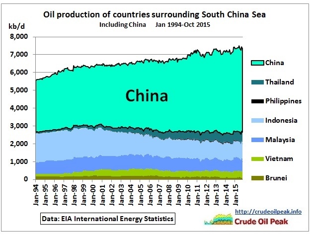 Peak oil in the South China Sea thumbnail