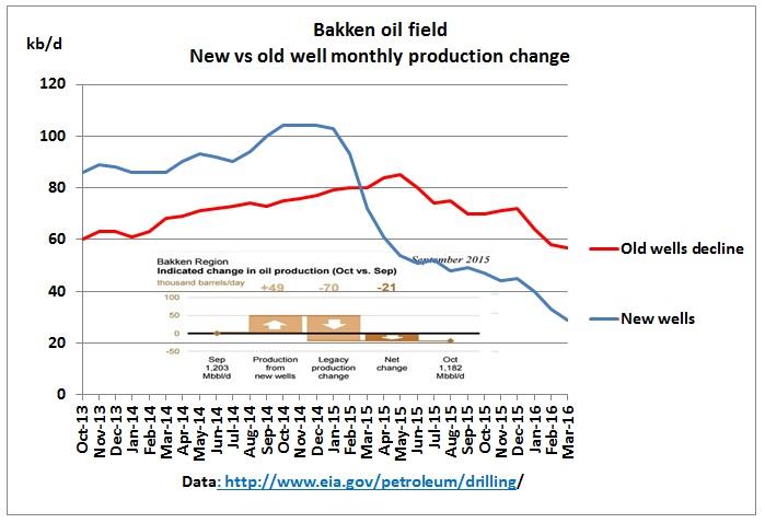 US shale oil peak in 2015