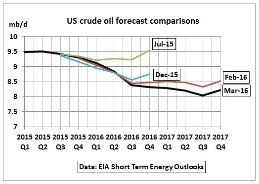 Us oil forex forecast