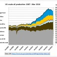 The recent EIA drilling productivity reports show a peaking of shale oil production in the main production regions. https://www.eia.gov/petroleum/drilling/ Fig 1: Bakken production change from old/new wells The 1st panel […]