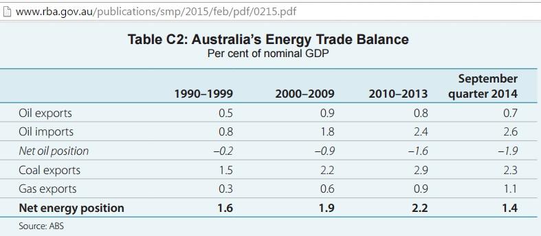 Australia_Energy_trade_balance_1990_2014_RBA_Feb2015
