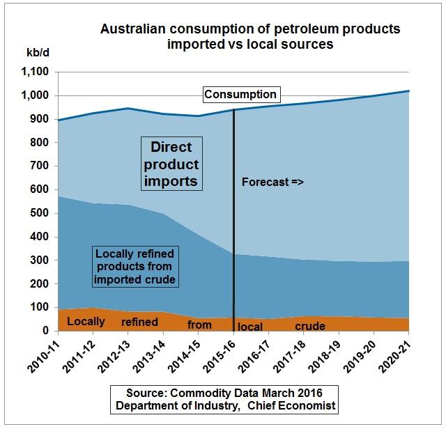 Australia_product_imports_2010-2020