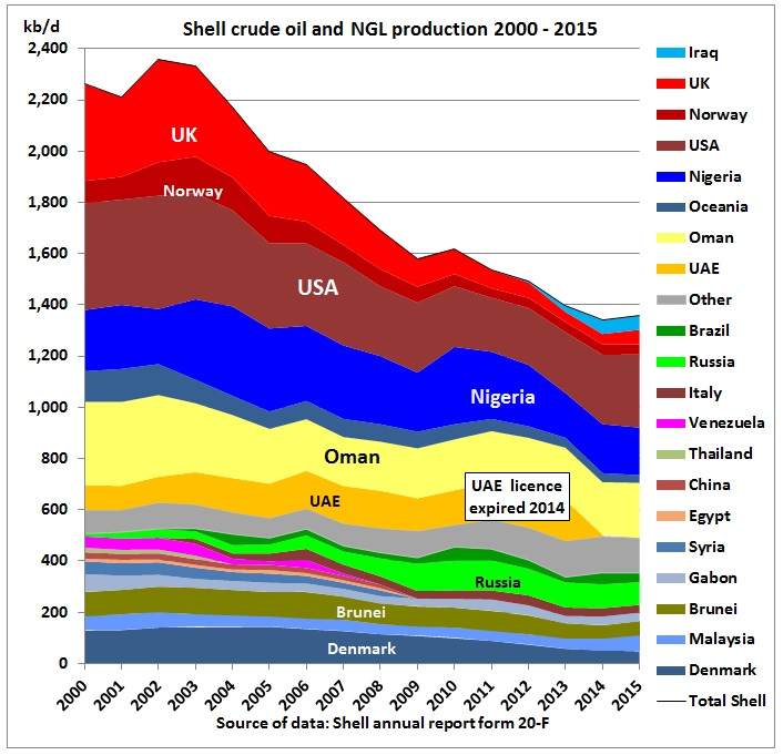 Shell_crude_NGL_production_by_region_peak-2002_2015