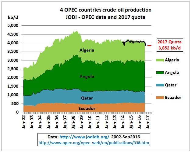 4-opec_countries_crude_jan2002-quota_june2017