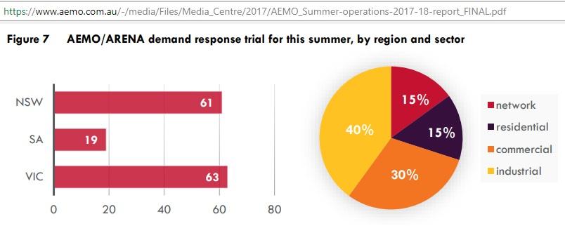 AEMO-ARENA_demand-response_trial_2017-18