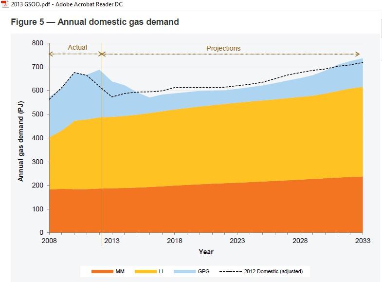 AEMO-domestic-demand_GSOO2013