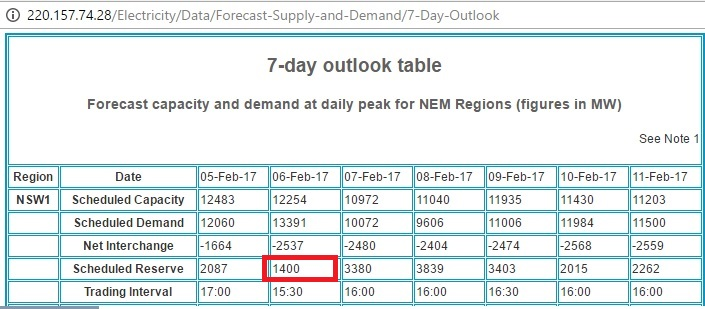 AEMO_7day_outlook_5-11Feb2017