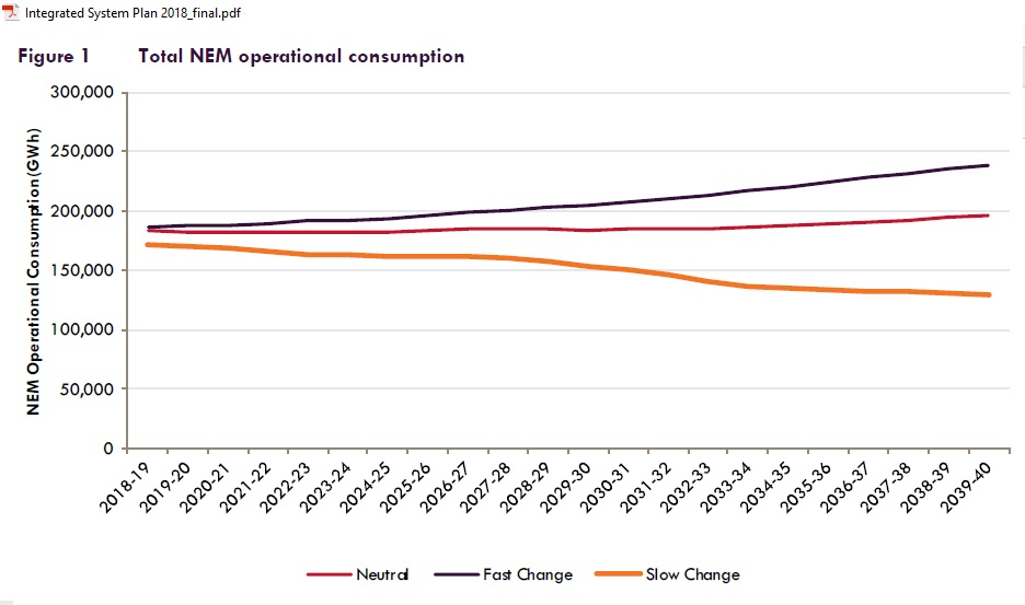 AEMO_operational_consumption_2018-2040