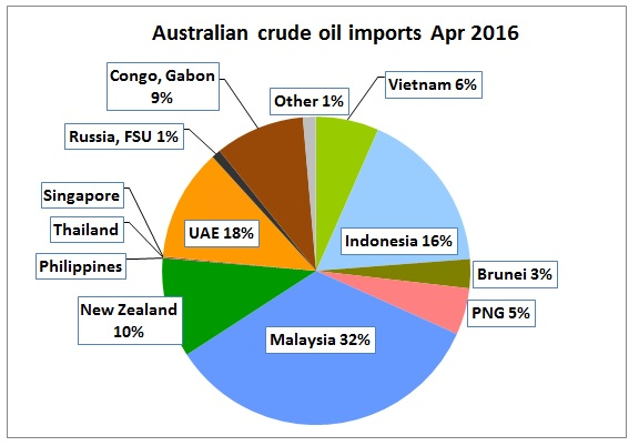 AU_crude_imports_Apr2016_pie
