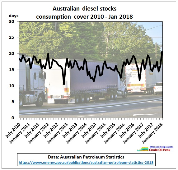 AU_diesel_stocks_Jul2010-Jan2018