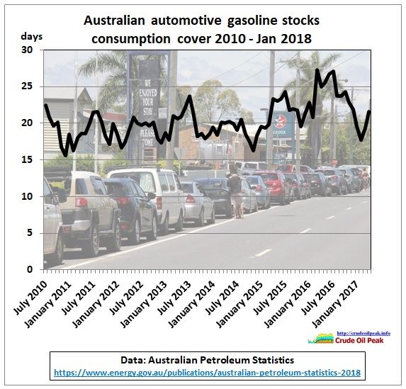 AU_gasoline_stocks_Jul2010-Jan2018