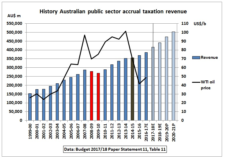 AU_history_taxation_revenue_1999-2017-2021E