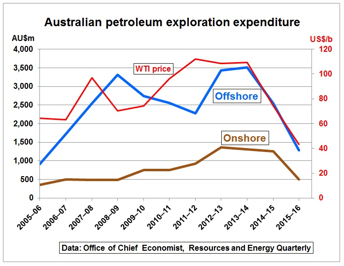 AU_petroleum_exploration_2005-2016