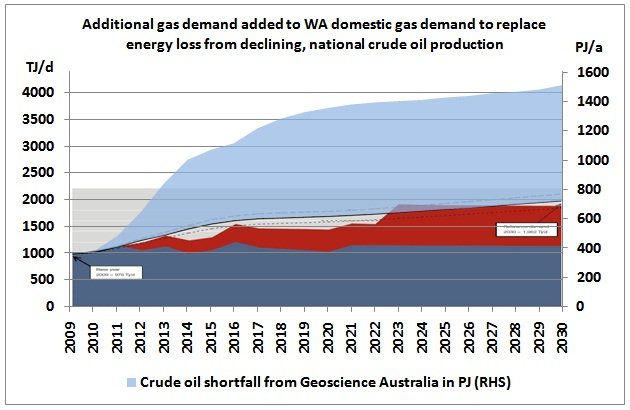 Additional_Gas_Demand_Replacing_Declining_Crude_2009_2030